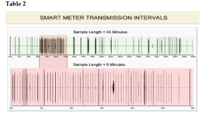 Transmission profile from smart meter in Melbourne home